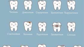 Состояние зубов