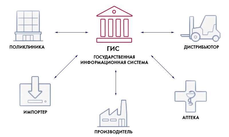 Внедрение информационной системы «Честный знак» (ИС «Честный знак»)