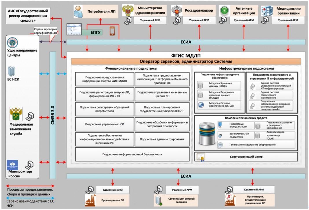 Как организована работа системы мониторинга движения лекарственных препаратов?