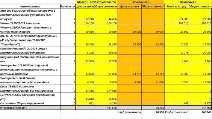 Заказ на Маркете – факты в цифрах